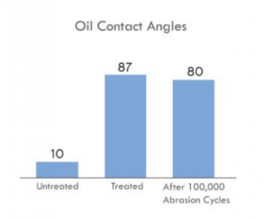 Glass Repellency Treatment - Oil Contact Angles