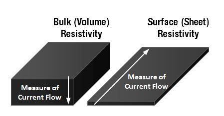 Volume Resistivity Vs Volume Conductivity Vs Surface