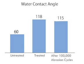 Anti-Fouling Treatment - Water Contact Angles