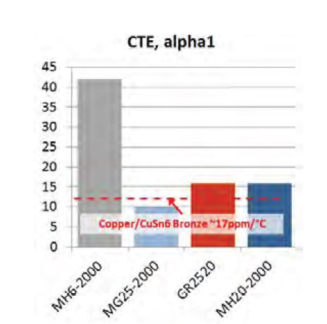 MH20-2000 CTE-matched for copper, bronze & CuSn6 Applications