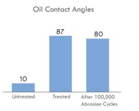 Metal Repellency Treatment - Oil Contact Angles