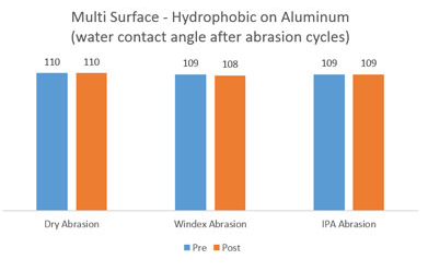 Multi-Surface Hydrophobic Treatment - Water Contact Angles on Aluminum