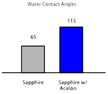 Sapphire Treatment - Water Contact Angles