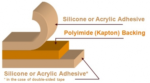 Layers of Kapton Polyimide Tape | Backing Film & Adhesive