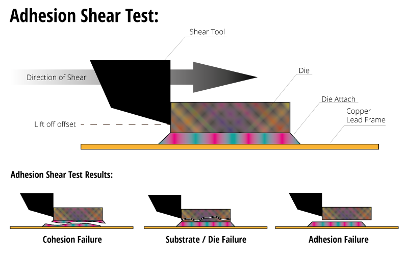 Adhesion Promoters and Primers help die attach form bonds with the die and the substrate or copper lead-frame/> <caption>Adhesion Promoters and Primers help die attach form bonds with the die and the substrate or copper lead-frame</caption> </div><div class=