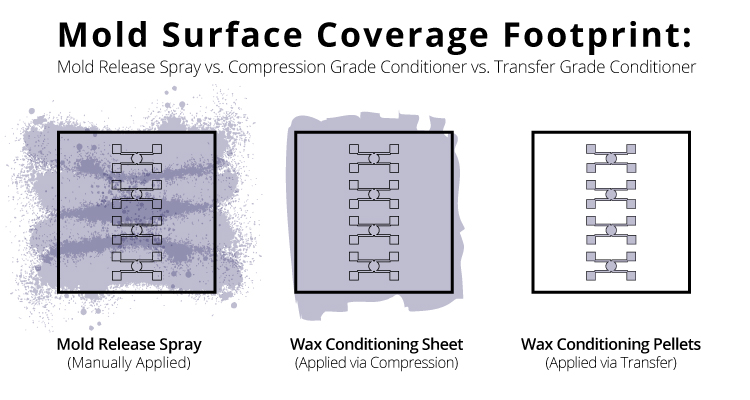 Manually applied mold release spray tends to be more inconsistent and have a messier coverage footprint, wax conditioning sheets evenly cover a large surface, while transfer grade conditioning compounds are very precise.