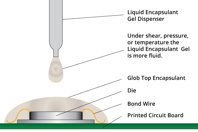 Liquid resin encapsulation via the glob top process is a single step application process but is less precise than dam & fill /> <caption>Liquid resin encapsulation via the glob top process is a single step application process but is less precise than dam & fill</caption> </div><div class=