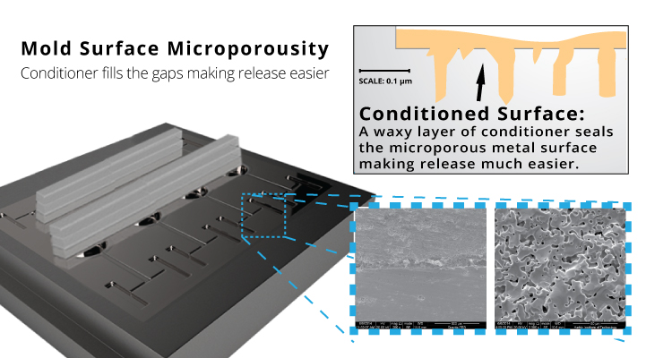On the micron level even the super smooth chrome finish of a metal mold plate is microporous. Sealing the pours with a mold conditioner makes mold release and de-molding easier