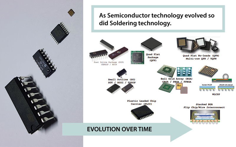 As semiconductor technology evolved over time so did soldering technology