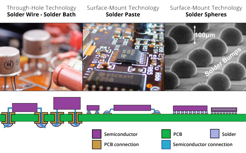The evolution of Printed Circuit Boards and Semiconductors have also forced solder technology to evolve from through-hole and solder baths to surface mounted with solder paste, and now finally solder spheres for BGAs, and flip chips.